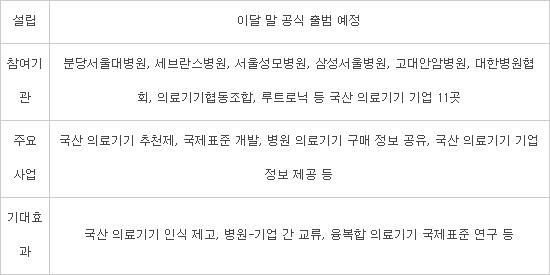 대형병원 5곳 뭉쳐 K-의료기기 재단 설립..생태계 조성 박차