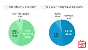 """홈쇼핑모아 """"홈쇼핑 이용자 3명 중 1명, 올해 HMR 구매 늘린다"""""""