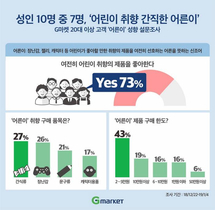 "G마켓 ""성인 10명 중 7명, 어린이 취향"""