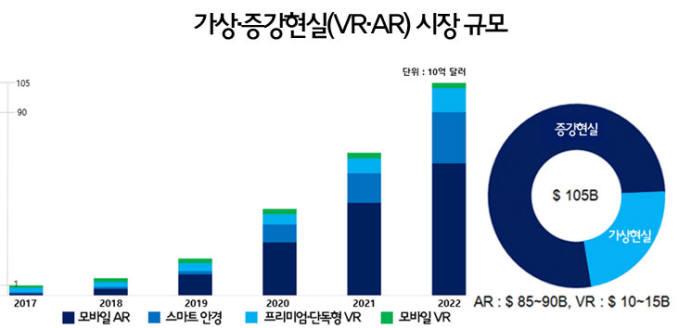 자료: Digital Capital(2018-Q1) 재편집, 한국과학기술기획평가원