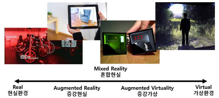 자료: 밀그램(Milgram, 1994) 재편집, 한국과학기술기획평가원