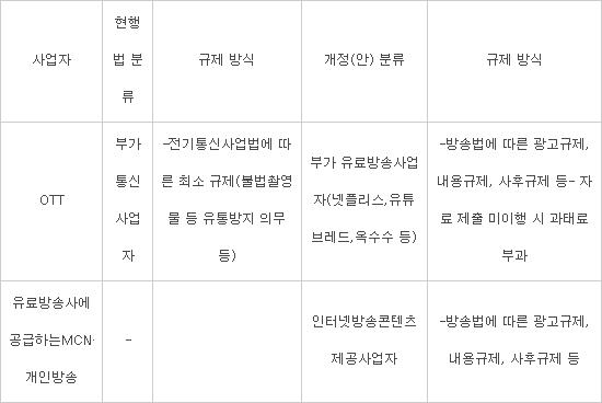 통합방송법 주요 내용 (자료:김성수 의원)