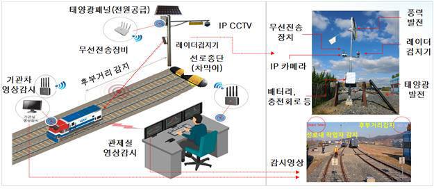 코레일, ICT기반 열차후방 실시간 영상 모니터링 시스템 개발