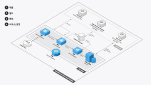 네이버비즈니스플랫폼, 개발자 도구 3종과 가이드센터 오픈
