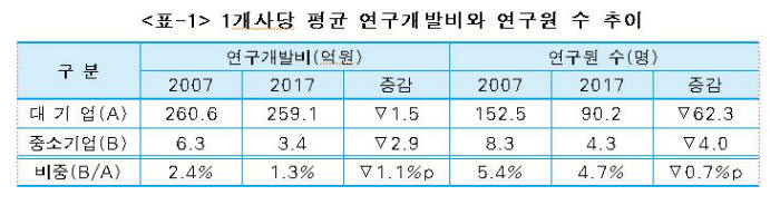 1개사당 평균 연구개발비와 연구원 수 추이(자료:중소기업연구원)