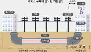 [이슈분석]5G망구축 속도높일 제도준비 완료···활성화는 시장이 좌우