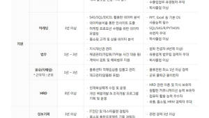 홈앤쇼핑, 새해 첫 경력직 인재 공개채용