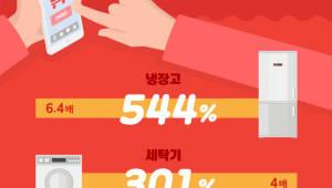 """위메프 """"대형가전 온라인 판매액 3년 새 2.7배 늘어"""""""