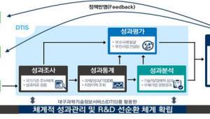 중기부, 대구 DTIS시스템 전국 확대 추진...연구개발사업 투자, 성과 등 한 눈에
