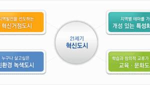"""17개 광역지자체장 '혁신도시 늘려달라""""..18일 제주 시도지사협의회서 공동건의 예정"""