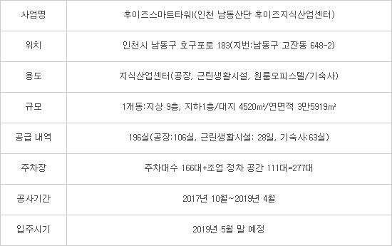 [인천 남동산단 랜드마크, 후이즈스마트타워 I] 이신종 후이즈개발 대표…구조고도화 사업 거점 지식산업센터