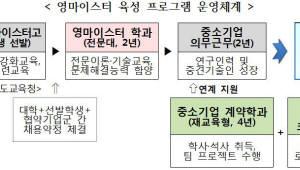 中企 '청년 명장' 기른다.