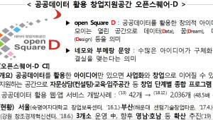 '오픈스퀘어-D 대전' 전국 4번째 개소...공공데이터 활용 창의적 아이디어 모여라