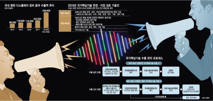 [이슈분석] OLED 장비 국가핵심기술 지정 논란