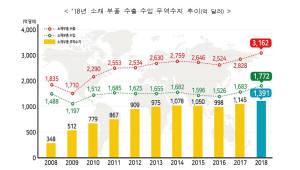 반도체 호황에 작년 소재·부품 수출 신기록…무역흑자도 최대
