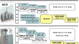 {htmlspecialchars([수소경제로드맵]2005년에 만든 로드맵과 현실은 거리멀어)}