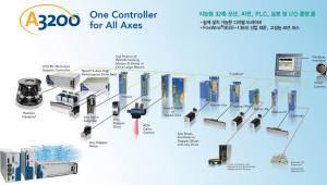 애니모션텍, '세미콘코리아 2019' 참가… '에어로텍' 데모 장비 전시