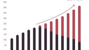 [데이터뉴스]5G, AR·VR 게이밍 분야 2028년까지 157조 시장으로 성장시켜