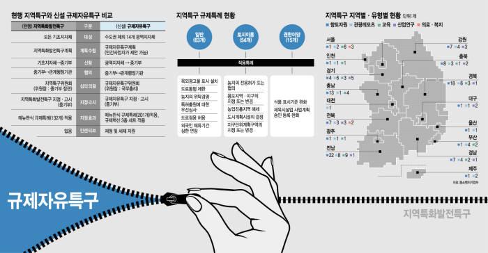 전자신문 규제자유특구 이미지 사진 링크