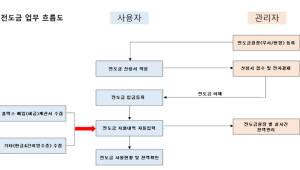 {htmlspecialchars(비즈플레이, 전도금 실시간 관리 서비스 출시)}
