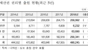 산업재산권 출원 지난해 48만건으로 역대 최고치 갱신