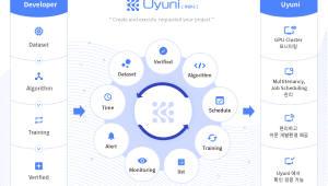 씨이랩, 대형 AI 프로젝트 전용 기업형 딥러닝 미들웨어 `우유니' 내달 첫 선