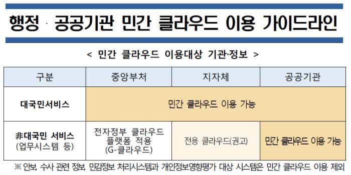 행정안전부 행정·공공기관 민간 클라우드 이용 가이드라인 발췌
