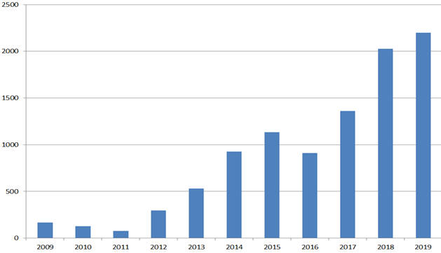 국내 태양광 시장 전망. [단위:㎿] [자료:한국에너지공단, 전망치는 수출입은행]