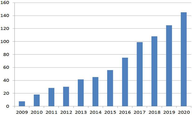 세계 태양광시장 현황과 전망. [단위:GW] [자료 : BNEF, 전망치 수출입은행]