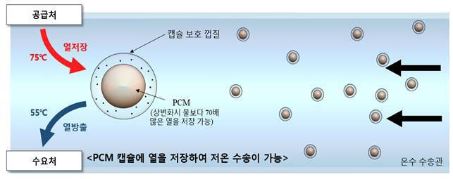 PCM을 이용한 온수 수송 원리