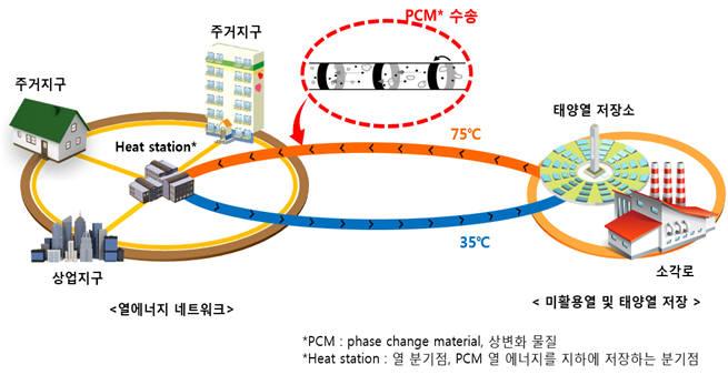 PCM수송을 이용한 열에너지 네트워크 모식도