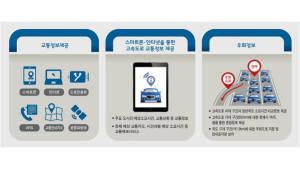 드론으로 전용차로 위반 잡고, 교통정보 앱 동시접속 용량도 27%↑