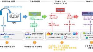 대학 보유 기술 창업·일자리 창출 위해 626억원 투자