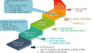 """대학 """"고교학점제 도입 어떻게?"""".. 대입과 교육과정은 어떻게 연계하나"""