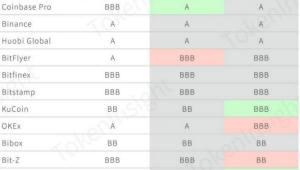 후오비, 거래소 평가 3분기 연속 'A등급' 획득