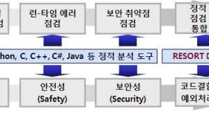 소프트4소프트, 블록체인 신뢰성·안정성·보안성 통합 점검도구 개발