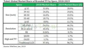 올해 TV시장 1.6% 상승한 2억2300만대...대형 TV 성장세