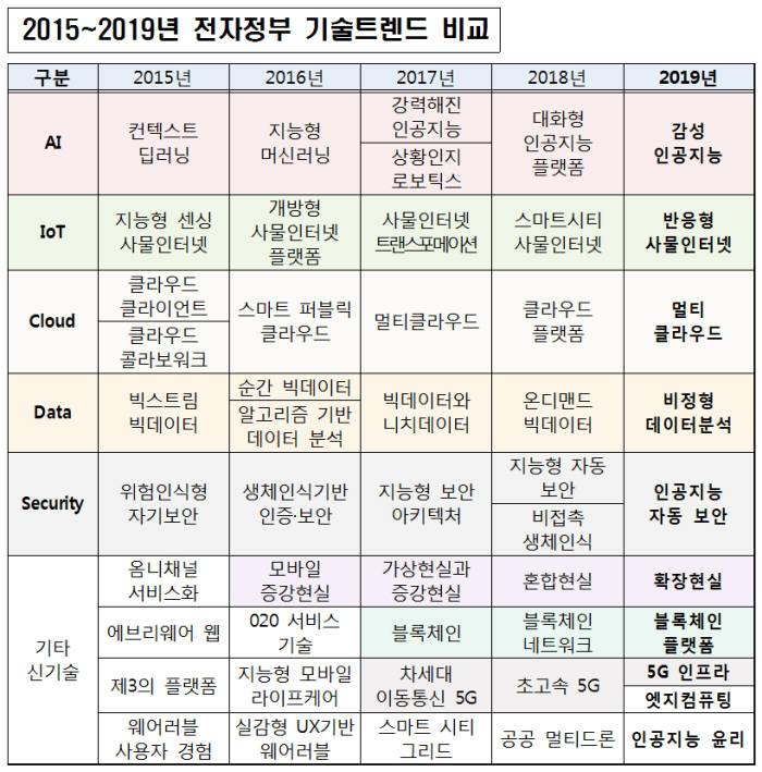 2015~2019년 전자정부 기술트렌드 비교. 행정안전부 제공