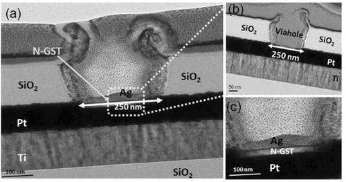 연구팀은 GST 필름에 질소를 도핑하는 방법을 도입했다. 질소를 도핑한 실험을 통해 동작 전압, 온·오프비율이 높은 전류 가운데 안정적인 값으로 나왔고, 고온인 85도에서도 일정한 성능을 보인다는 것을 확인했다.