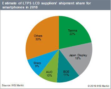표. 2018년 스마트폰용 LTPS LCD 공급사별 점유율 (자료: IHS마킷)