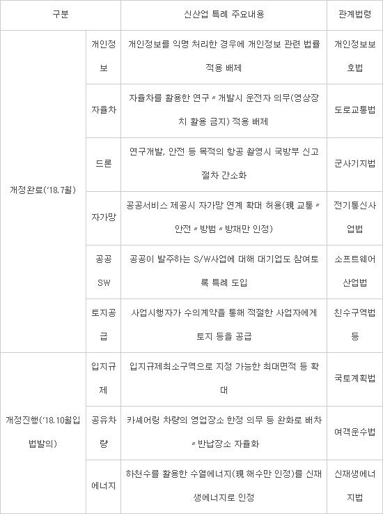 [이슈분석]한국형 스마트시티 어떻게 조성하나