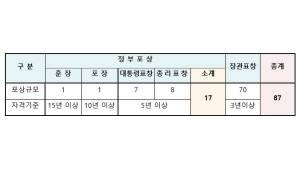 '2019 정보문화 유공 포상후보자' 내달 8일까지 접수