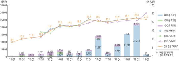 전체 배출권 총 거래 규모 및 가격 추이. [자료:환경부]