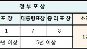 2019년 '정보문화 유공 포상후보자' 추천·접수 공고