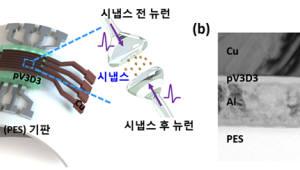 KAIST, 멤리스터 소자로 뉴로모픽 칩 시냅스 구현