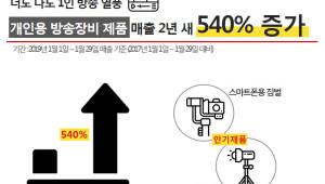 """인터파크 """"개인용 방송장비 매출 2년 새 540%↑"""""""