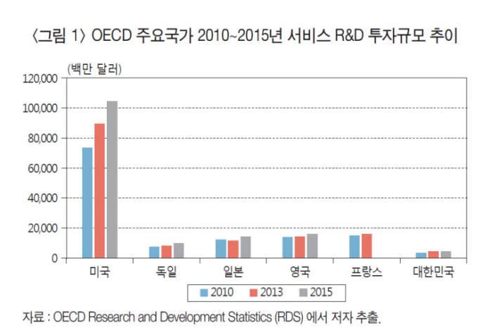 """""""서비스 산업 생산성 위해 R&D 투자 늘리고 제도 정비해야"""" 산업硏"""