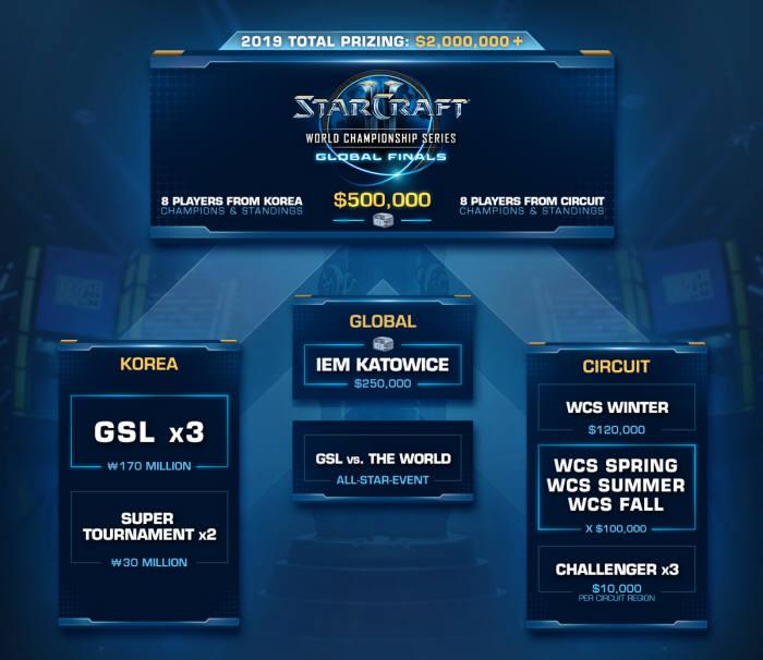 블리자드, 올해 스타크래프트2 e스포츠리그에 200만달러 이상 지급