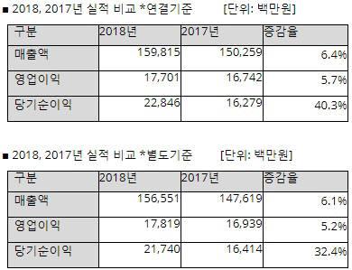 안랩 2018, 2017 연간 실적 비교
