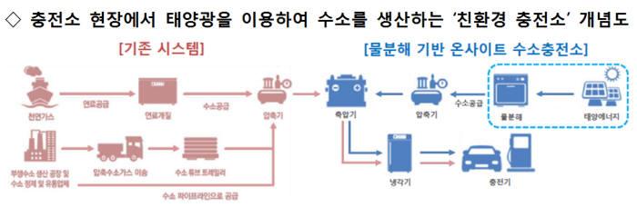121억원 규모 수소에너지 신규과제 공모